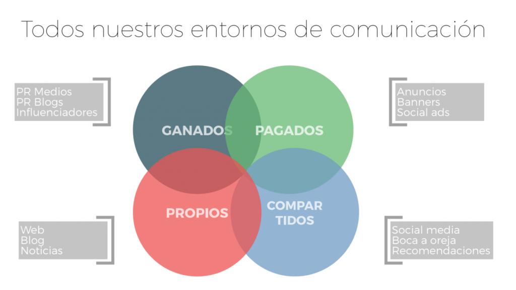 Esquema del funcionamiento de los medios propios, ganados, pagados y compartidos para una correcta estrategia de Branded Content.